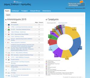 Άμεση πρόσβαση στα αποτελέσματα των βουλευτικών εκλογών 2015 για το Δήμο Σπάτων – Αρτέμιδος